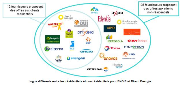 fournisseurs énergie en France